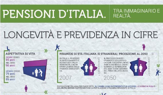 Infografica: Pensioni d'Italia