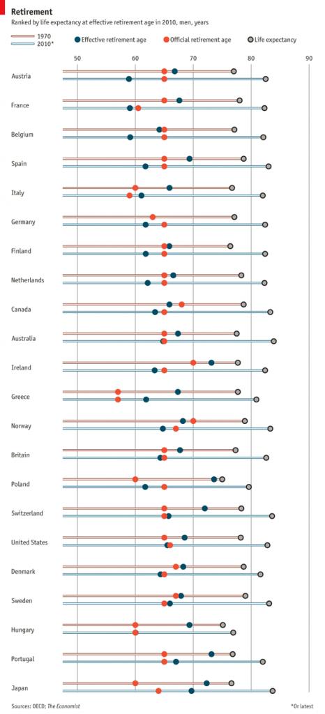 Tutto il mondo è paese: longevità e pensioni
