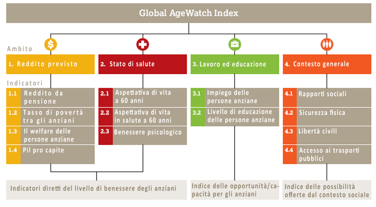 Global AgeWatch index
