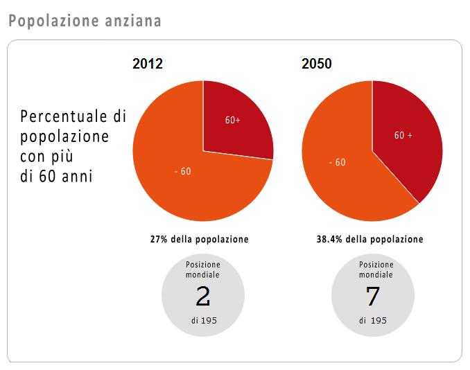 popolazione anziana italia