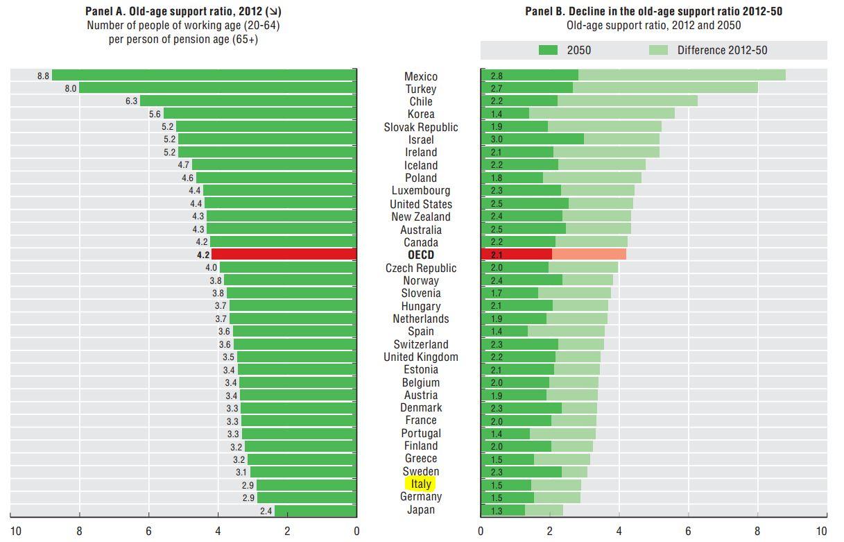 sostenibilita demografica