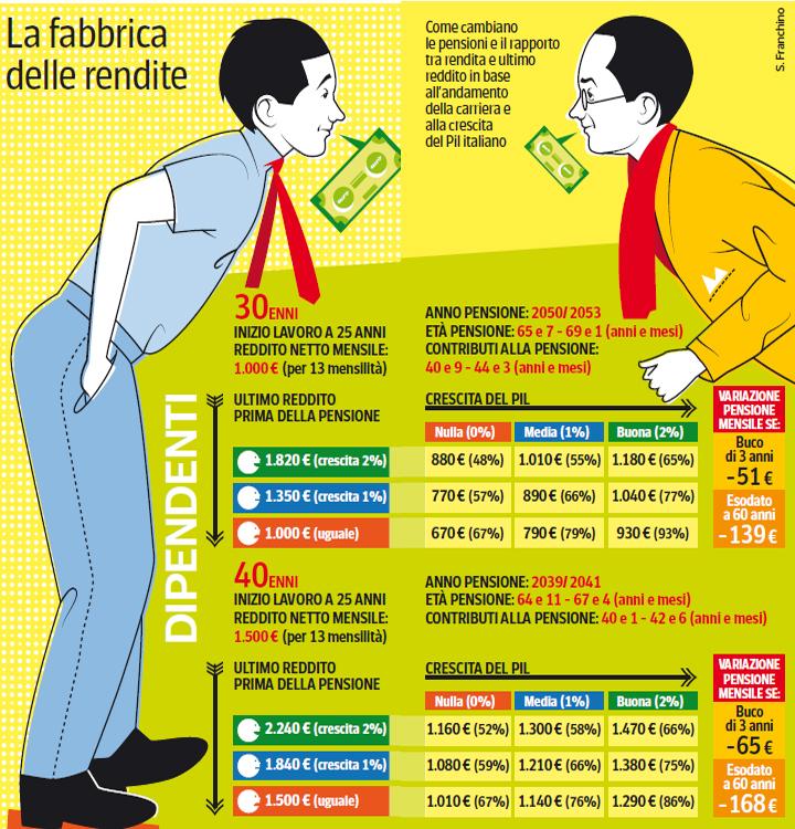 Calcolo Pensione INPS dipendenti