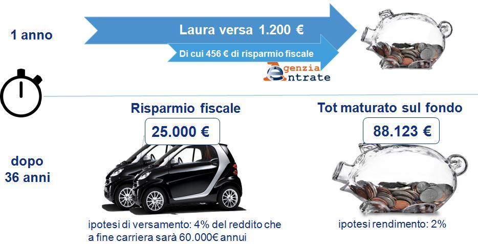 Risparmio fiscale fondo pensione2