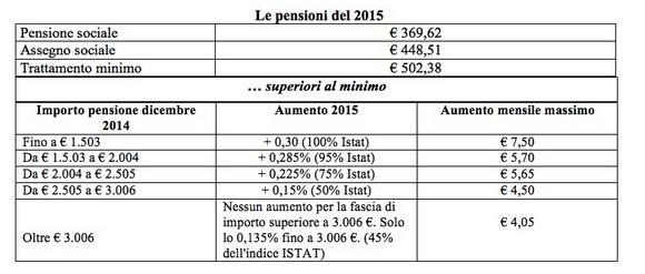 aumento pensioni 2015