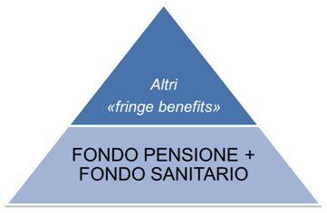 Welfare integrativo
