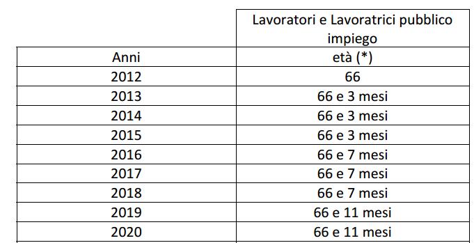 pensione vecchiaia pubblici 2016 - 2050